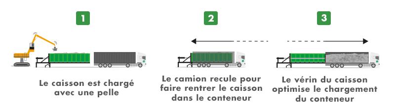 Schéma caisson transfert horizontal