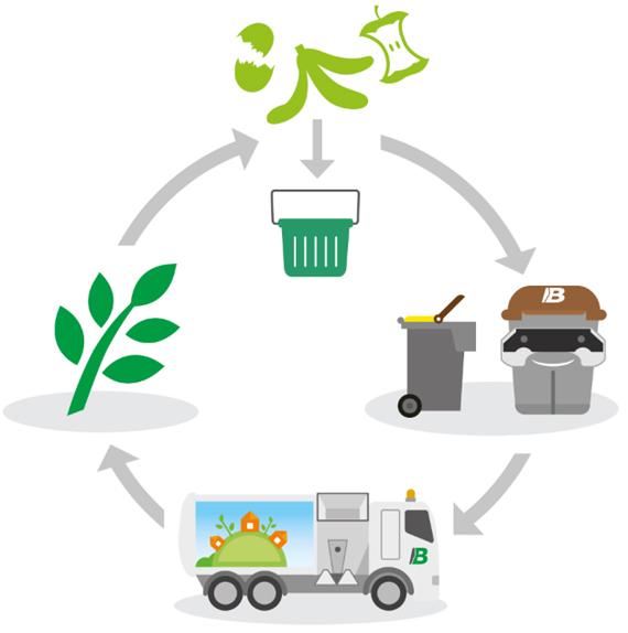 valorisation-biodechet-alimentaire-tri