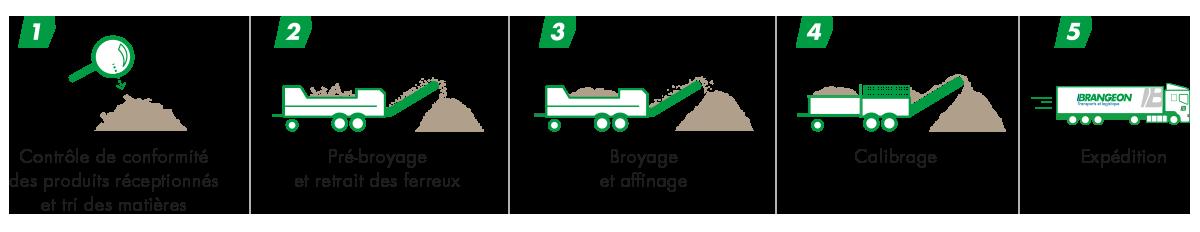 Schéma process combustibles énergie bois
